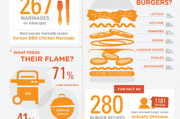Home cooks grilling infographic